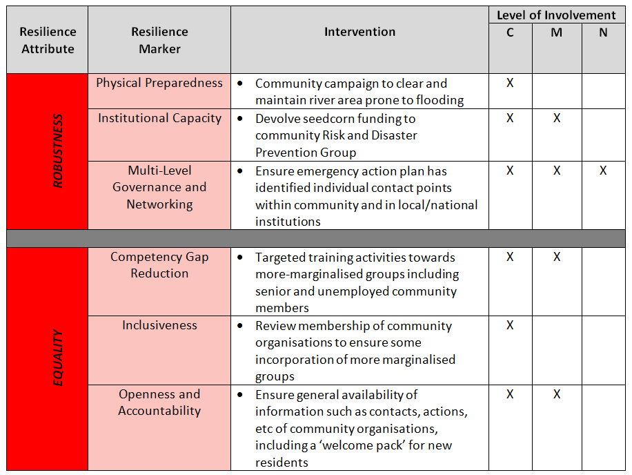 RABIT Intervention Priority Table Example.png
